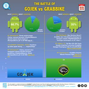 THE BATTLE OF GOJEK vs GRABBIKE